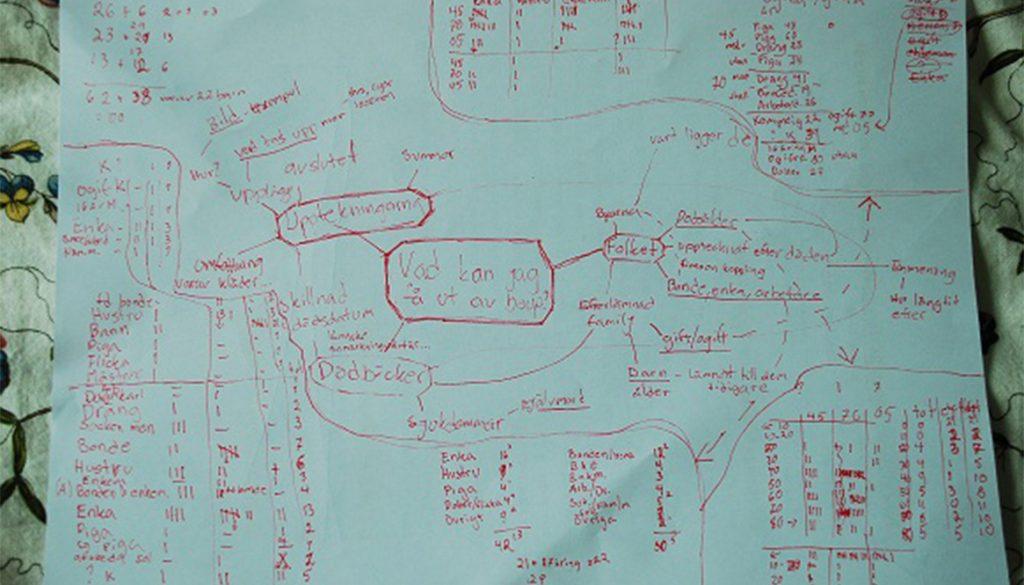 En mindmapp över uppsatsarbetet.